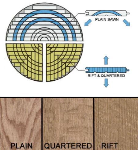 Therefore One Will Have To Saw Wood Outside The Heart Of Trunk Two Most Mon Methods Plain Sawn And Quarter